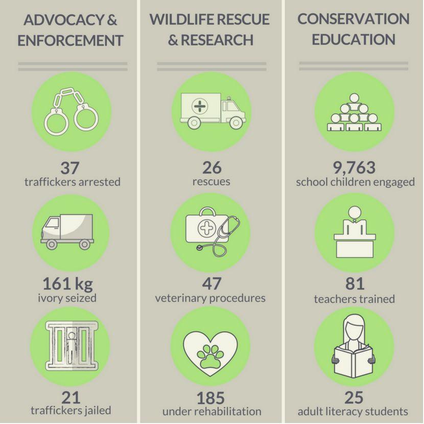 Achievements of Lilongwe Wildlife Centre In Malawi in 2017