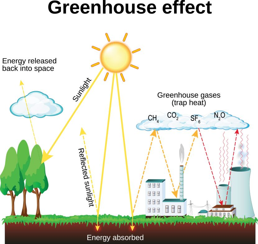 greenhouse gases indonesia